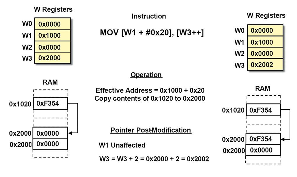 Figura 5. Indirizzamento indiretto con offset literal