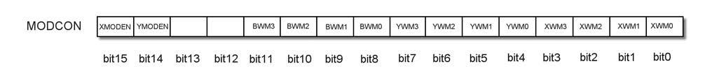 Figura 8. Il registro MODCON per il Modulo Addressing