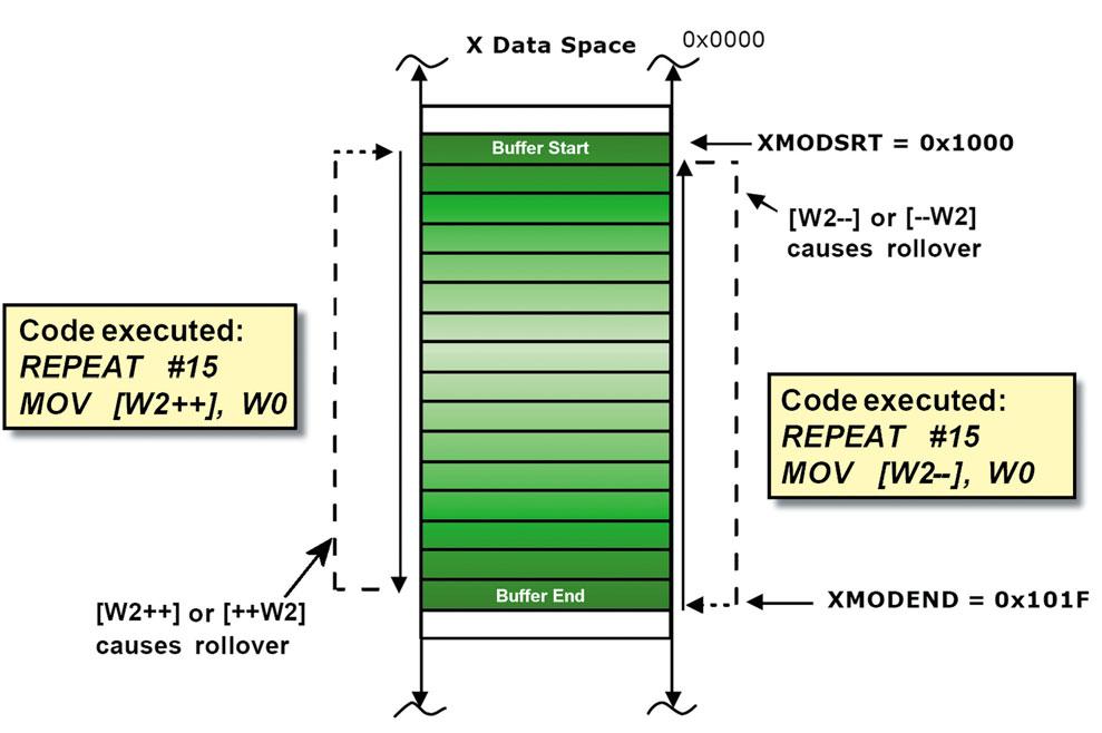 Figura 9. Un esempio di Buffer Circolare