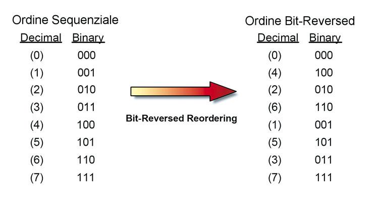 Figura 10. Riordinamento in bit-reversed