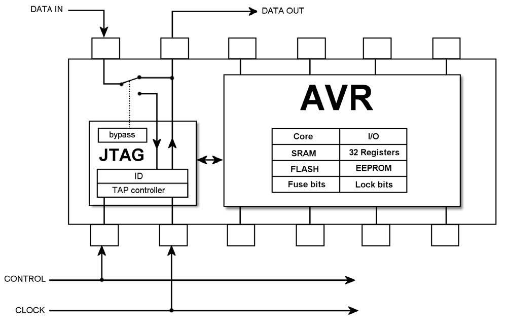 Figura 3. Il flusso delle informazioni utilizzando l'OCD