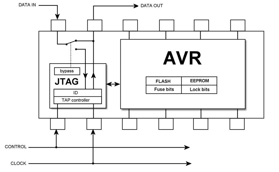 Figura 5. Le connessioni interne in modalità JTAG programming