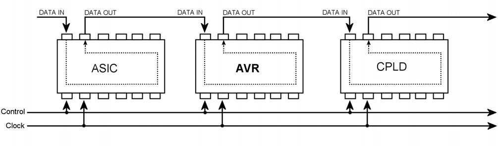 Figura 6. Interconnessione tra periferiche JTAG