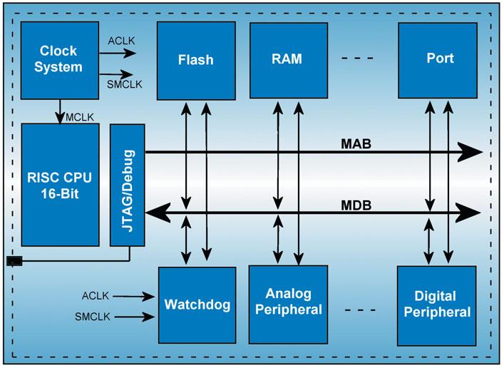 Figura 1. Architettura del MSP430