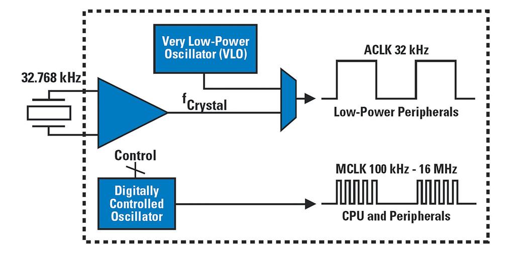 Figura 2. Il sistema clock interno al microcontrollore