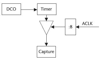 Figura 3. Schema delle connessioni dei timer interni al microcontrollore