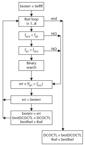 Figura 4. Diagramma di principio dell'algoritmo
