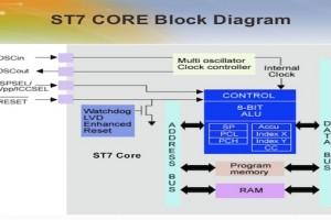 ST7 smartcard