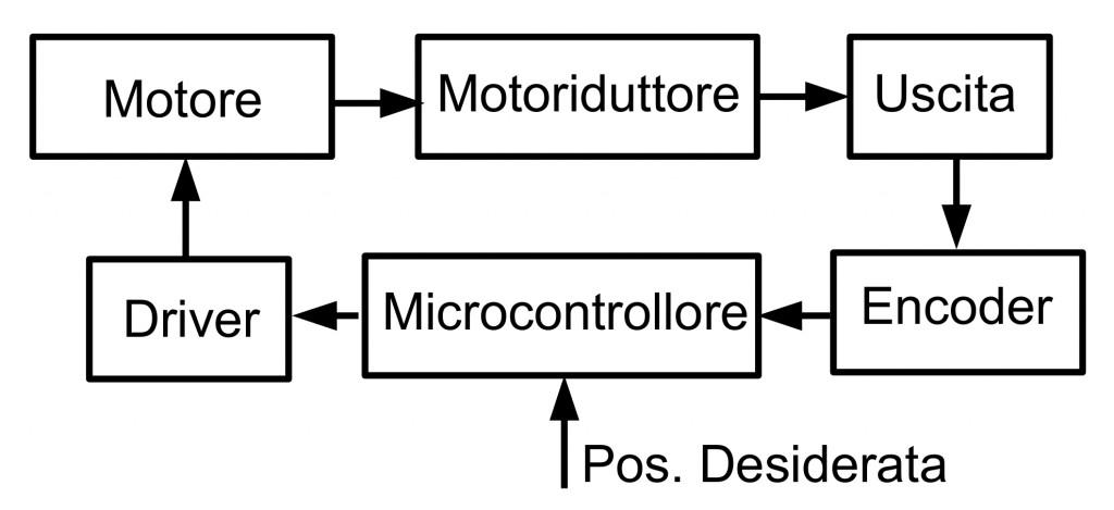 Figura 1: Schema Logico del Servo Motore