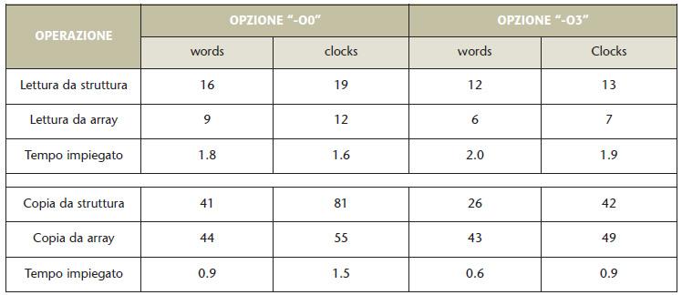 Tabella 1. Risultati delle prove di prestazioni