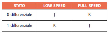 Tabella 1. Notazione JK dello stato del bus USB