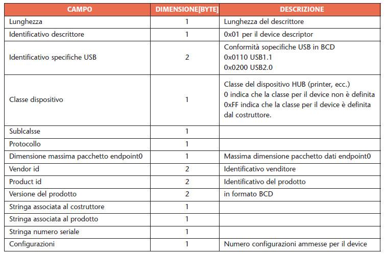 Tabella 6. Struttura del device descriptor