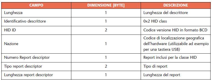 Tabella 12. Le richieste standard per un dispositivo che appartiene alla classe HID