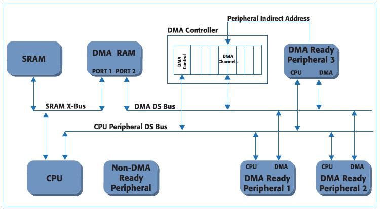 Figura 4. Schema a blocchi del dsPIC33F