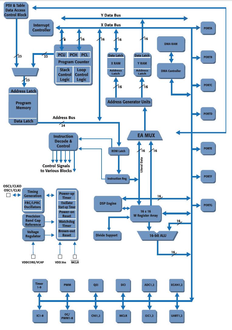 Figura 5. Schema a blocchi del dsPIC33F