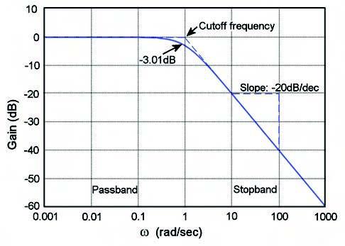 Figura 1. Spettro di un filtro passa basso reale