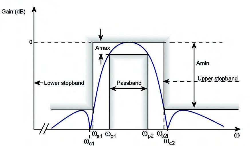 Figura 4. Spettro di un filtro passa banda