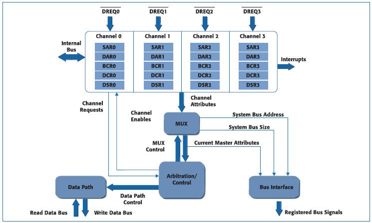 Figura 1. Struttura del modulo DMA controller