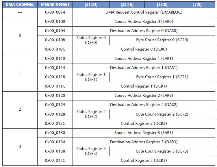 Tabella 1. I registri associati al controller DMA