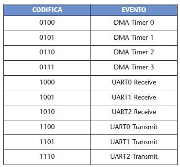 Tabella 2. Identificazione di un evento per l'associazione ad un canale DMA