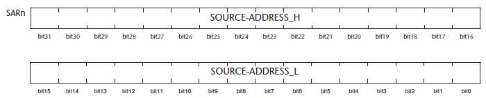 Figura 3. Struttura di un registro SARn