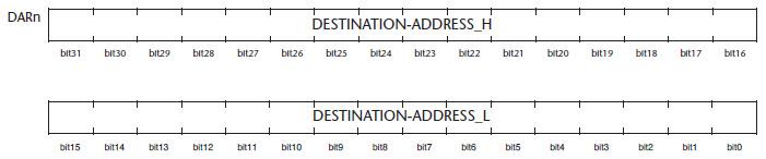 Figura 4. Struttura di un registro DARn