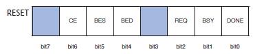 Figura 6. La struttura del byte DSRn