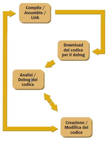 Figura 1. Ciclo di sviluppo di una applicazione