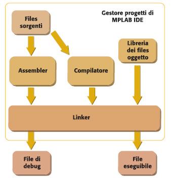 Figura 7. Schema della gestione progetti in MPLAB