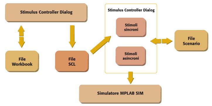Figura 11. Schema del simulatore di stimoli