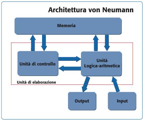 Figura 1. Architettura von Neumann