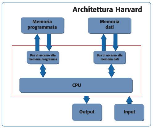 Figura 3. Architettura Harvard