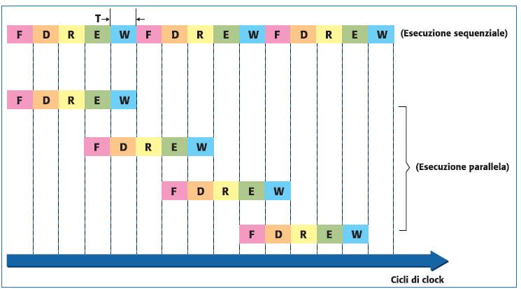 Figura 4. Confronto tra esecuzione sequenziale e parallela