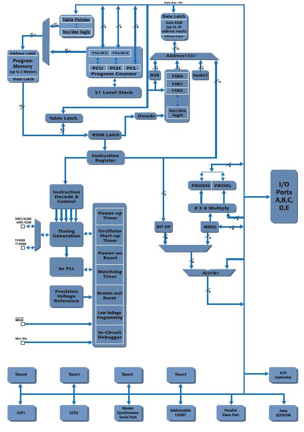 Figura 6. Diagramma a blocchi di un PIC18FXX2