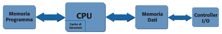 Figura 7. Architettura SHARC dei DSP Analog Devices