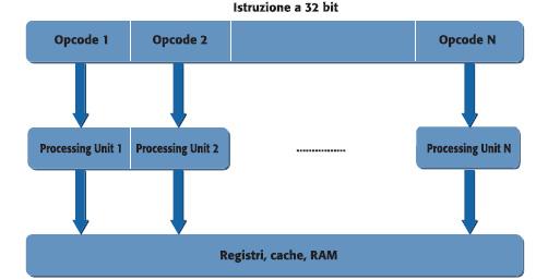 Figura 8. Schema di un'architettura VLIW, con ILP