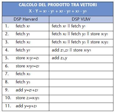 Tabella 2. Confronto tra architettura Harvard e ILP VLIW