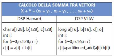 Tabella 3. Confronto tra architettura Harvard e DLP VLIW