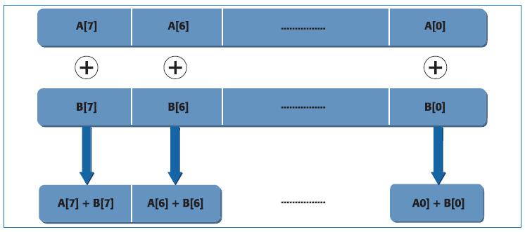 Figura 9. Schema di un'architettura VLIW, con DLP
