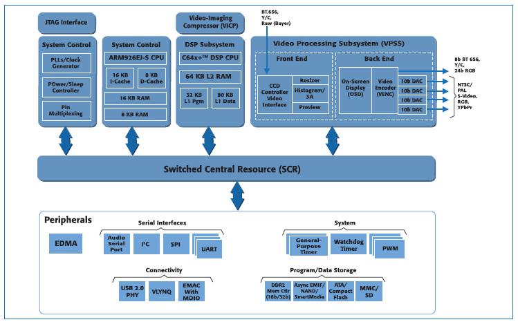 Figura 11. Schema a blocchi del TMS320