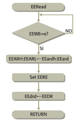 Figura 2. Routine di lettura da un indirizzo specifico