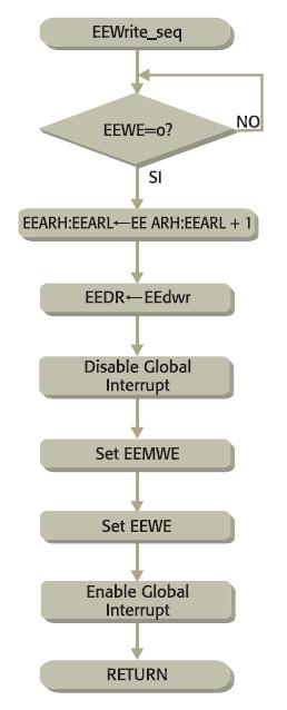 Figura 3. Scrittura sequenziale in EEPROM