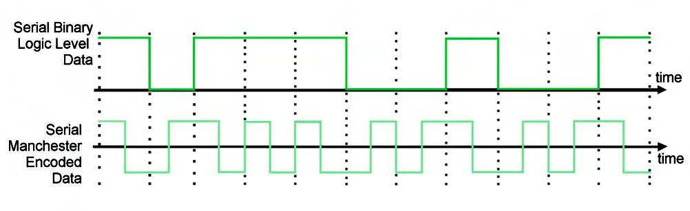 Figura 1. Una stringa codificata Manchester ed i relativi bit