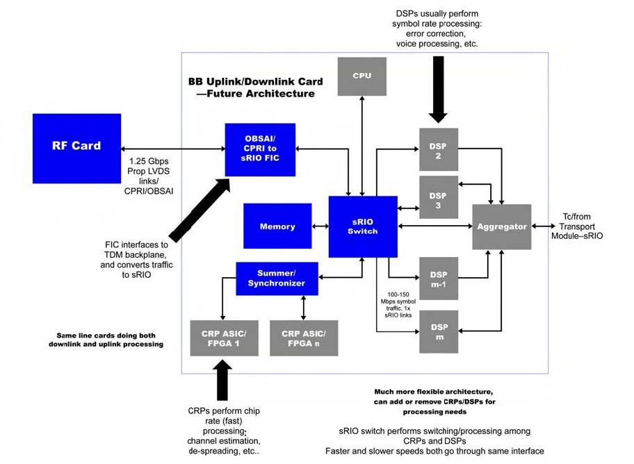Figura 4. Architettura bandabase ideale