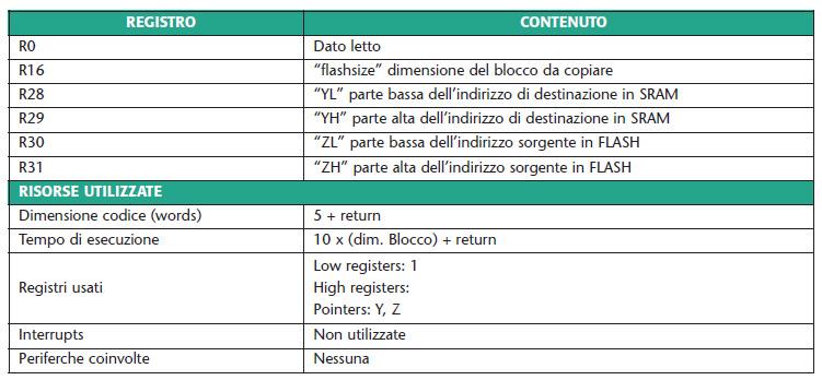 Tabella 1. Risorse utilizzate dalla routine flash2ram