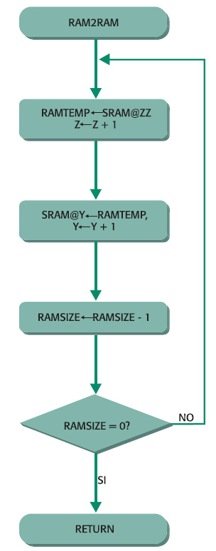 Figura 2. Diagramma di flusso della ram2ram