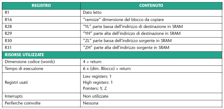Tabella 2. Risorse utilizzate dalla routine ram2ram
