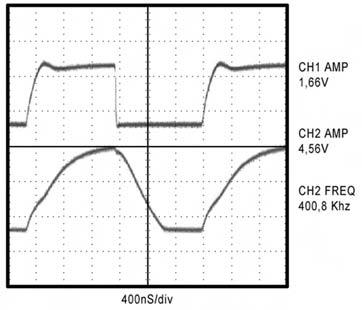 Figura 7. Limiti di velocità utilizzando un sistema a doppio transistor a 400 Khz