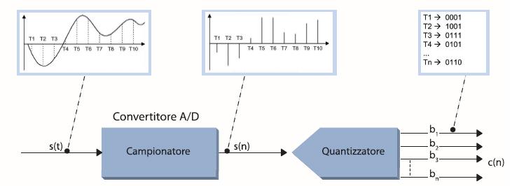 Figura 1. Schema di un convertitore A/D