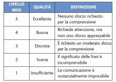 Tabella 1. Scala MOS